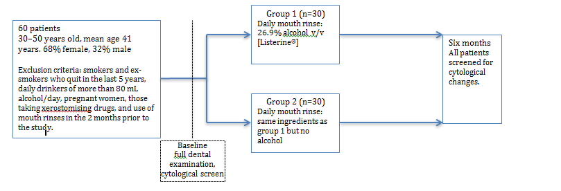 Text Box: Group 1 (n=30)  Daily mouth rinse: 26.9% alcohol  v/v [LISTERINE®]